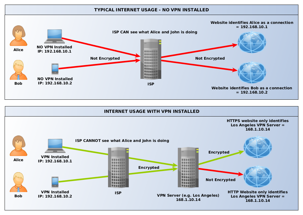 VPN Diagram